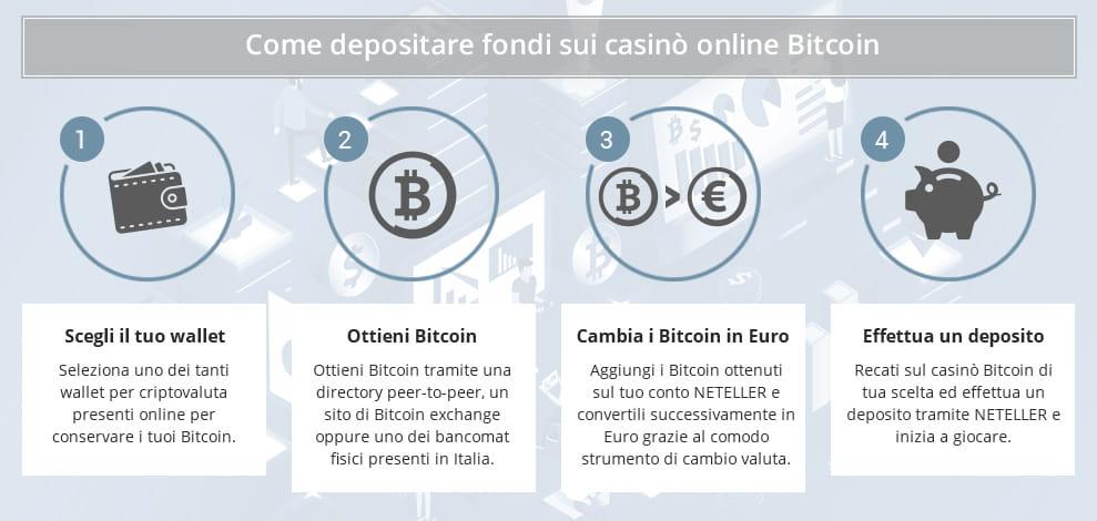 migliori casino bitcoin