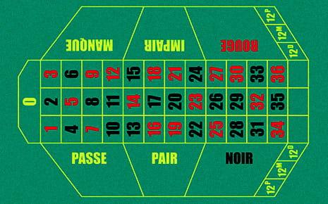 Regole roulette come si gioca in versione francese e americana - Il tavolo della roulette ...